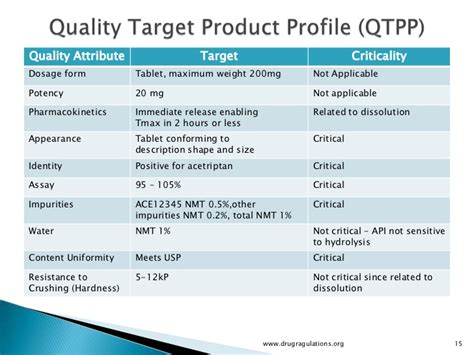 Quality By Design Quality Target Product Profile Critical Qualit Quality Target Product Profile Template