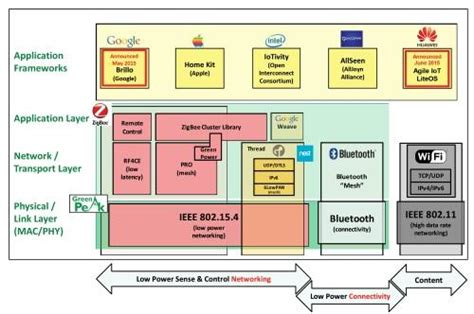 smart home consortium working for open standard smart home gets another standard ee times