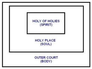 What Does Temple Mean by Apostolic Revelation What Does Praise And Worship Really