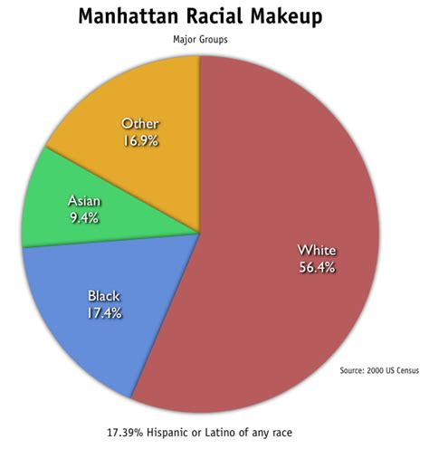 Most Populated State In Usa by Demographics Of Manhattan Wikipedia