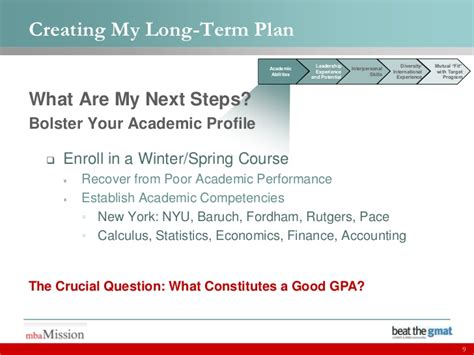 Fordham Mba Gpa by Creating Your Term Mba Plan