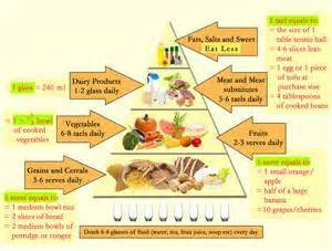 body banane ke liye diet picture 1