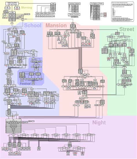 fate stay flowchart fate stay flowchart book covers