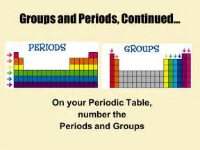 Periods And Groups On The Periodic Table by Patterns In The Periodic Table Ppt