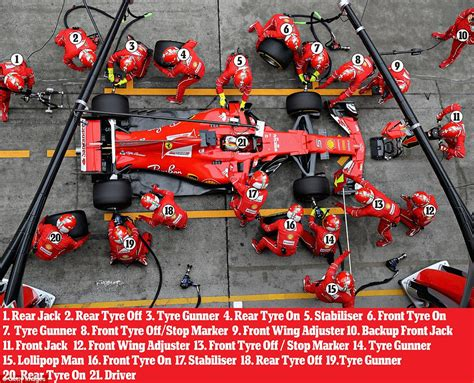 Pit Stop by Formula One Pit Stop How Does The Crew Work Daily Mail