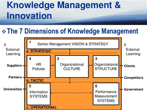 design knowledge management system for organization marketing and innovation managing the innovative organisation