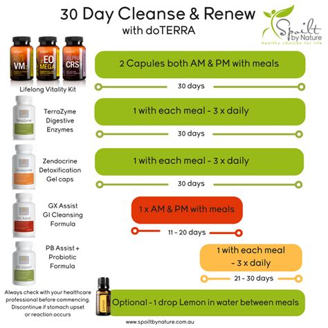 Http Www Eatthis Best One Day Detox Cleanse Diet by My Favourite Gut Cleanse Spoilt By Nature