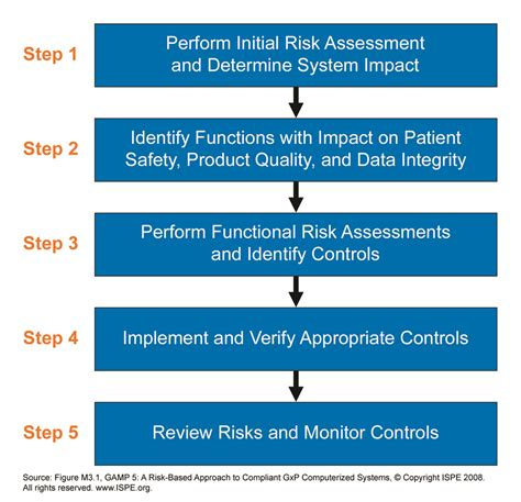 take 5 risk assessment template risk assessment