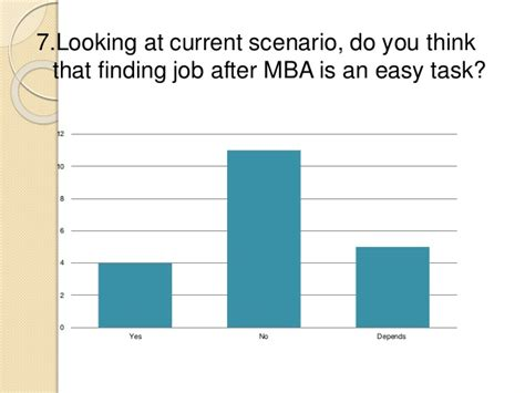 Is Mba Easy To Study by Unemployment Risk Associated With Mba