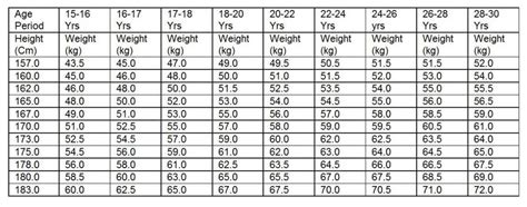 air force weight army bmi chart indian army bmi chart indian air force