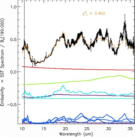 irs section 72 crystalline silicates in evolved stars i spitzer