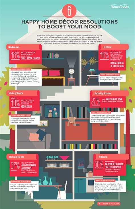 home decor infographic 6 happy home decor resolutions to boost your mood infographic visualistan