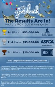 Pch Donations - publishers clearing house donations pch blog pch blog