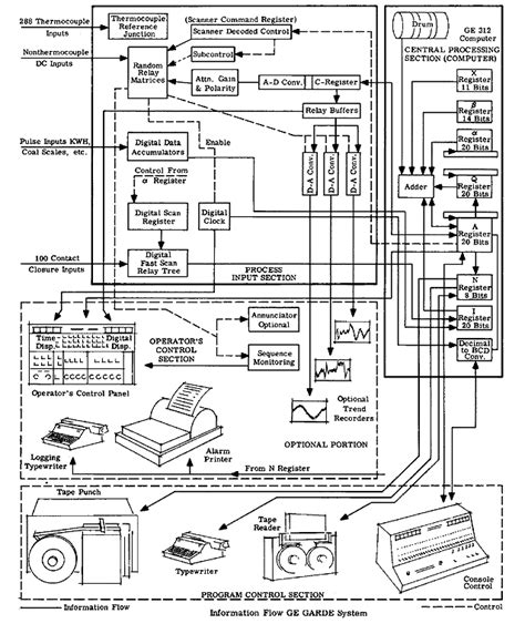 ge wiring diagram ge unit wiring diagram get free image about wiring diagram