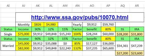 Social Security Benefit Calculation Spreadsheet by Social Security Benefits Worksheet Calculator Photos