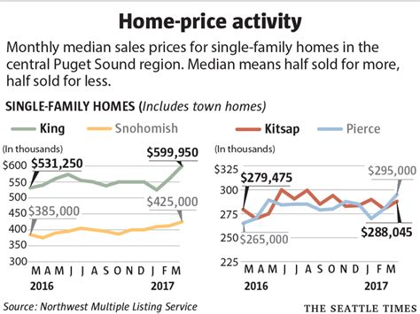 seattle s median home price hits record 700 000