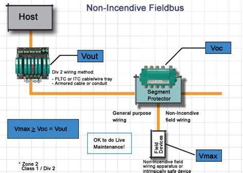hazardous area cable tray fieldbus in non incendive division 2 pepperl fuchs fieldconnex