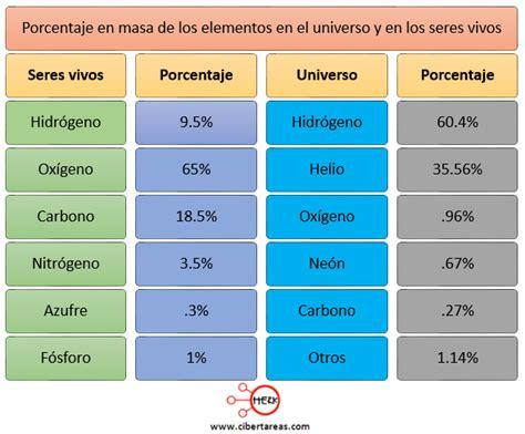 porcentaje general que corresponda en funcin de los aos cotizados bioelementos primarios y secundarios biolog 237 a 1