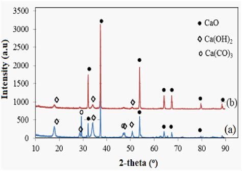 xrd pattern cao preparation and characterization of calcium oxide