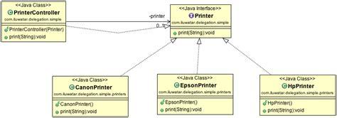 java pattern delegate паттерны проектирования java 82 паттерна на все случаи