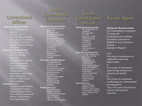 Youth Correctional Counselor by Ppt Career Spotlight Enforcement Powerpoint Presentation Id 1641753