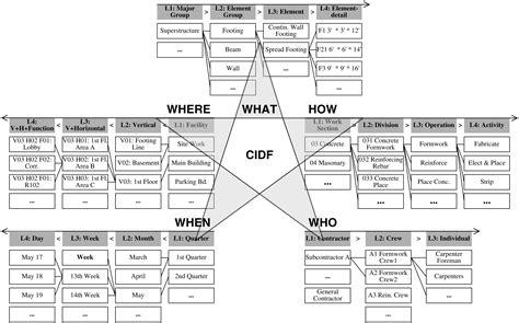 Formwork Design Spreadsheet by Formwork Calculation Xls Laobingkaisuo