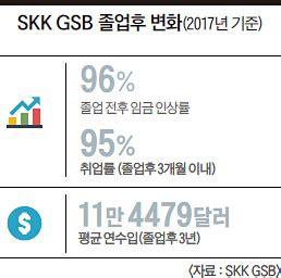 Skk Gsb Global Mba by 한국 1위 Mba 이재하 성균관대 Skk Gsb 원장 Mba 평가 6년 연속 국내 1위 아시아의