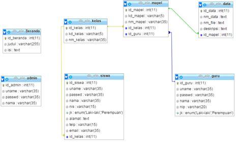 membuat database guru contoh e learning sederhana dengan php mysql sedot code