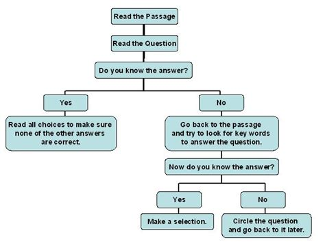 flowchart questions writing process flowchart 28 images writing process