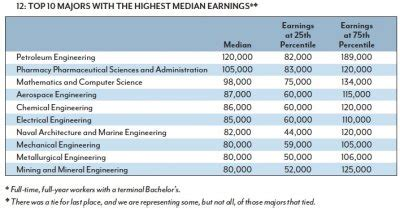 college exposed  majors   popular highest paying        job