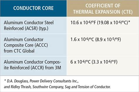 electrical conductors that extend from the power source to the point of use composite cored conductors holding the line compositesworld