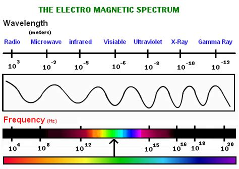 gamma rays wavelength and frequency range electromagnetic waves electromagnetic field physics