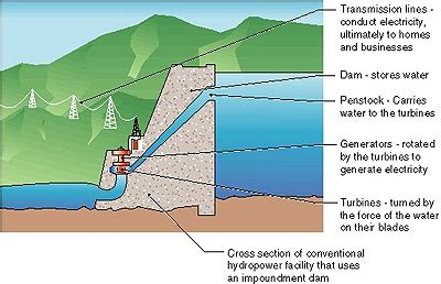 hydroelectric power diagram how hydroelectric energy works union of concerned scientists