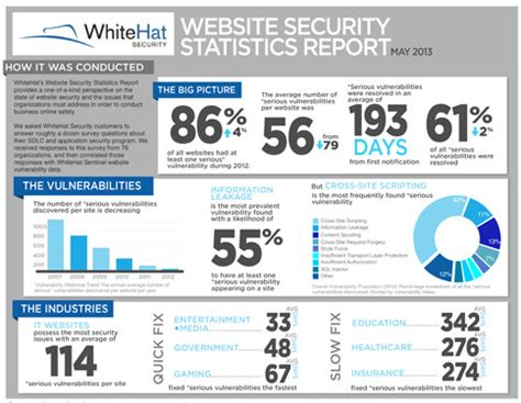statistical programs 2014 the white house whitehat website security statistics report cso online