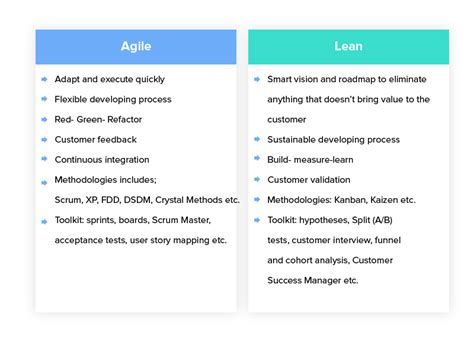 lean mobile app development apply lean startup methodologies to develop successful ios and android apps books the lean startup what is it and why it is important