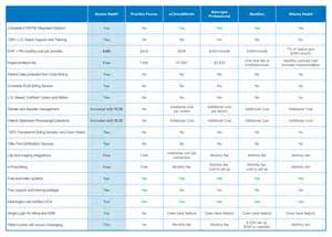 competitor comparison chart template emr feature comparison chart