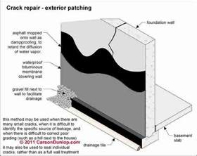 Glass Wall House basement waterproofing procedures moisture sealers for