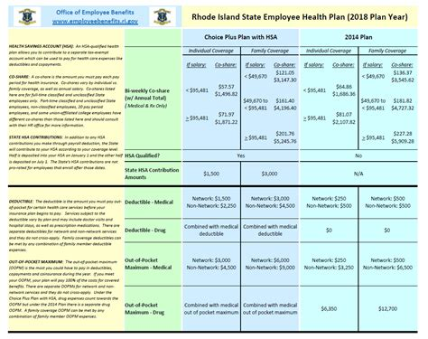 office of employee benefits rhode island office of