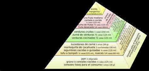cadenas y redes troficas yahoo wikipedia piramide nutricional imagui