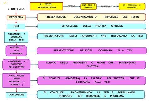 testo argomentativo scaletta schema su testo argomentativo docsity