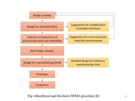 design for manufacturing boothroyd dfma design for manufacturing and assembly