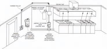 kitchen design layout ideas kitchen layouts 1097