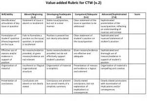 rubrics office of institutional effectiveness