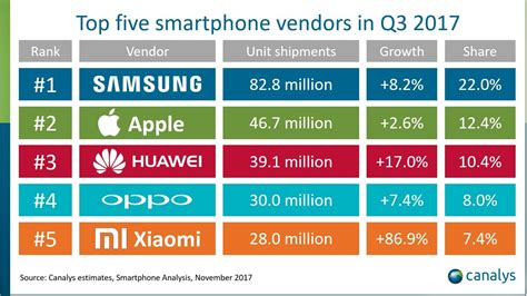 mobile brand the top selling smartphones and brands in 2017 iphone