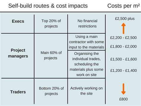 the hidden costs of self build self build routes costs build it