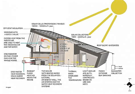 solar home plans house plan inspirational passive solar house plans canada