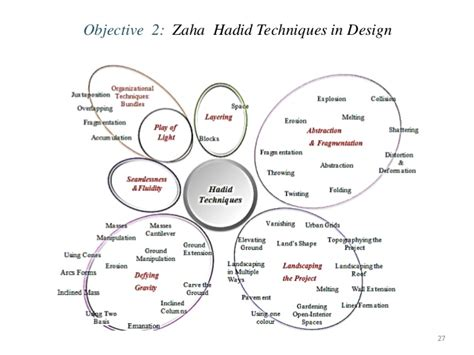design concept theory zaha hadid design concepts and theory home design