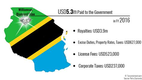 tanzania to pay the government pays usd5 3m to tanzania in fy 2016