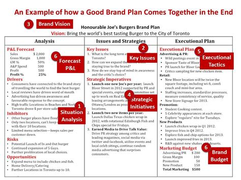 how to create a brand strategy road map marketing talent inc