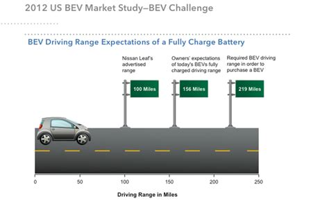 Consumers Demand Twice the Range from Electric Cars